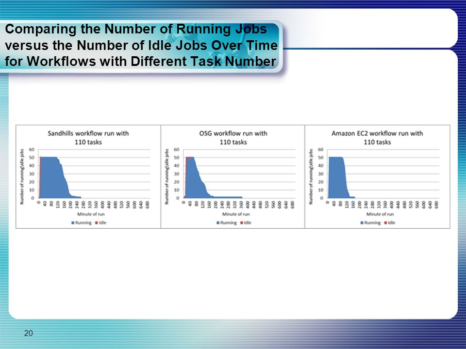 Comparing the Number of Running Jobs versus the Number of Idle Jobs Over Time for Workflows with Different Task Number 20