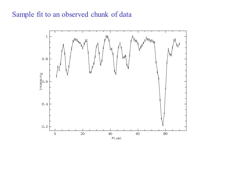 Sample fit to an observed chunk of data