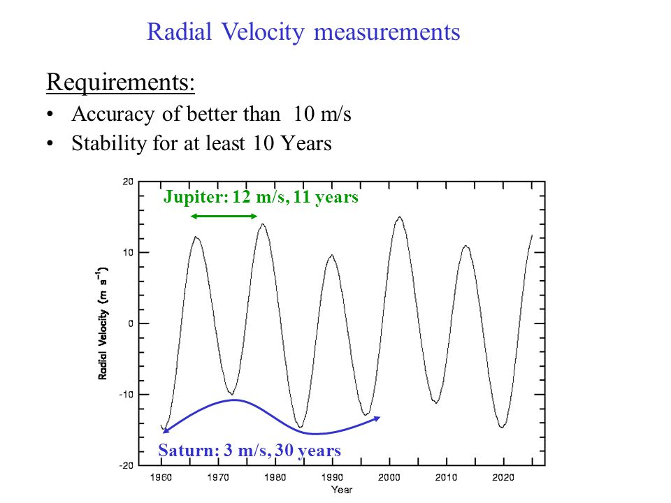Requirements: Accuracy of better than 10 m/s Stability for at least 10 Years Jupiter: 12 m/s, 11 years Saturn: 3 m/s, 30 years Radial Velocity measure