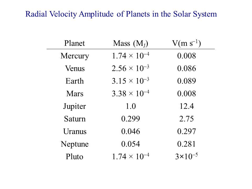 PlanetMass (M J )V(m s –1 ) Mercury1.74 × 10 –4 0.008 Venus2.56 × 10 –3 0.086 Earth3.15 × 10 –3 0.089 Mars3.38 × 10 –4 0.008 Jupiter1.012.4 Saturn0.29