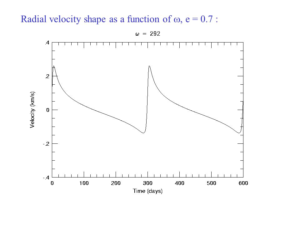 Radial velocity shape as a function of , e = 0.7 :