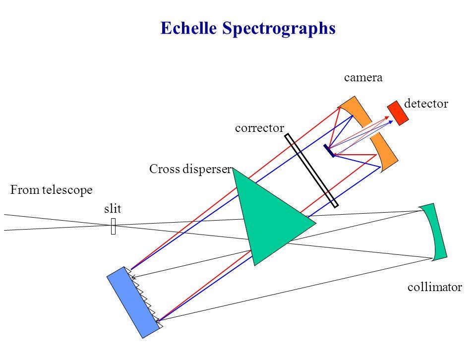 collimator Echelle Spectrographs slit camera detector corrector From telescope Cross disperser