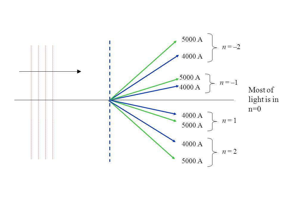 5000 A 4000 A n = –1 5000 A 4000 A n = –2 4000 A 5000 A n = 2 4000 A 5000 A n = 1 Most of light is in n=0