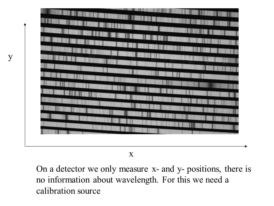 On a detector we only measure x- and y- positions, there is no information about wavelength. For this we need a calibration source y x