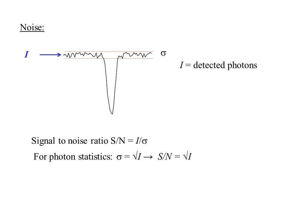 Noise:  Signal to noise ratio S/N = I/  I For photon statistics:  = √I → S/N = √I I = detected photons