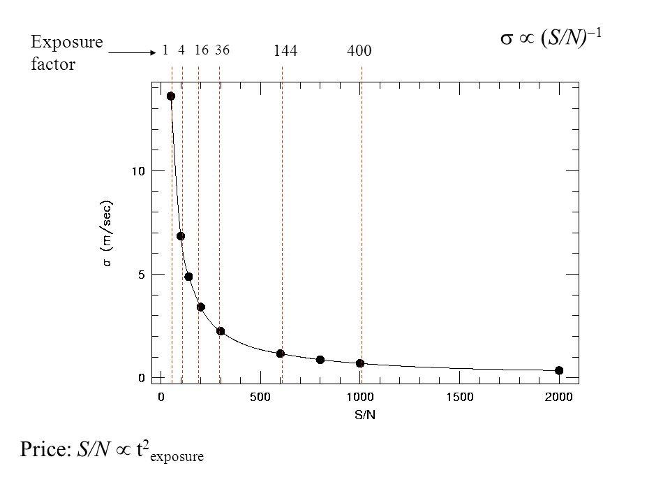  (S/N) –1 Price: S/N  t 2 exposure 14 Exposure factor 1636 144400