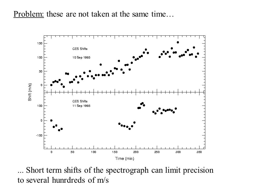 Problem: these are not taken at the same time…... Short term shifts of the spectrograph can limit precision to several hunrdreds of m/s