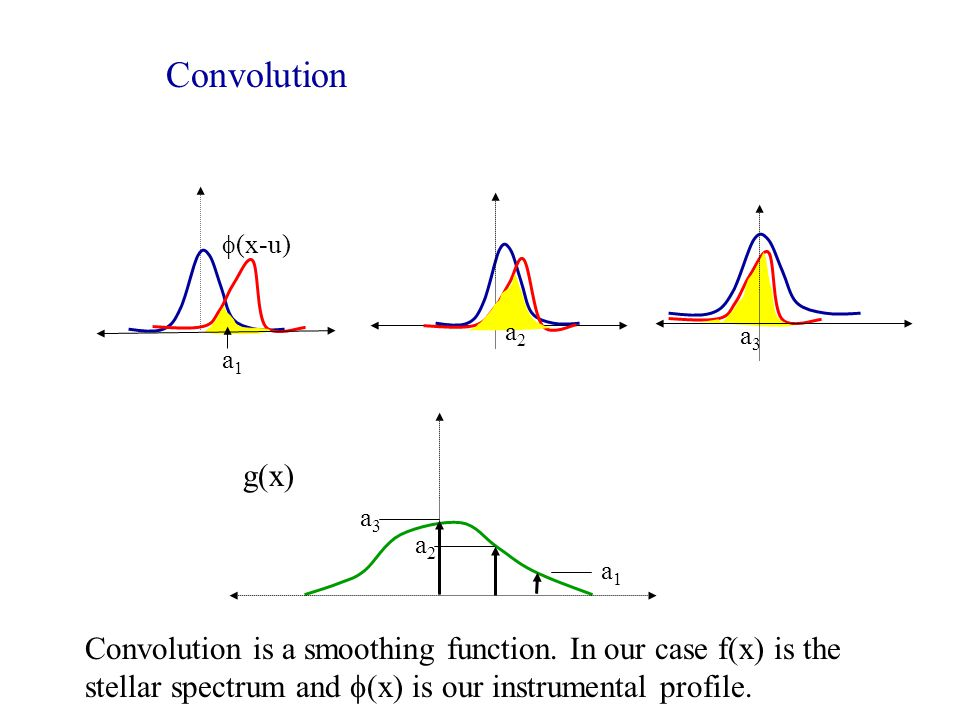 Convolution  (x-u) a1a1 a2a2 g(x) a3a3 a2a2 a3a3 a1a1 Convolution is a smoothing function. In our case f(x) is the stellar spectrum and  (x) is our