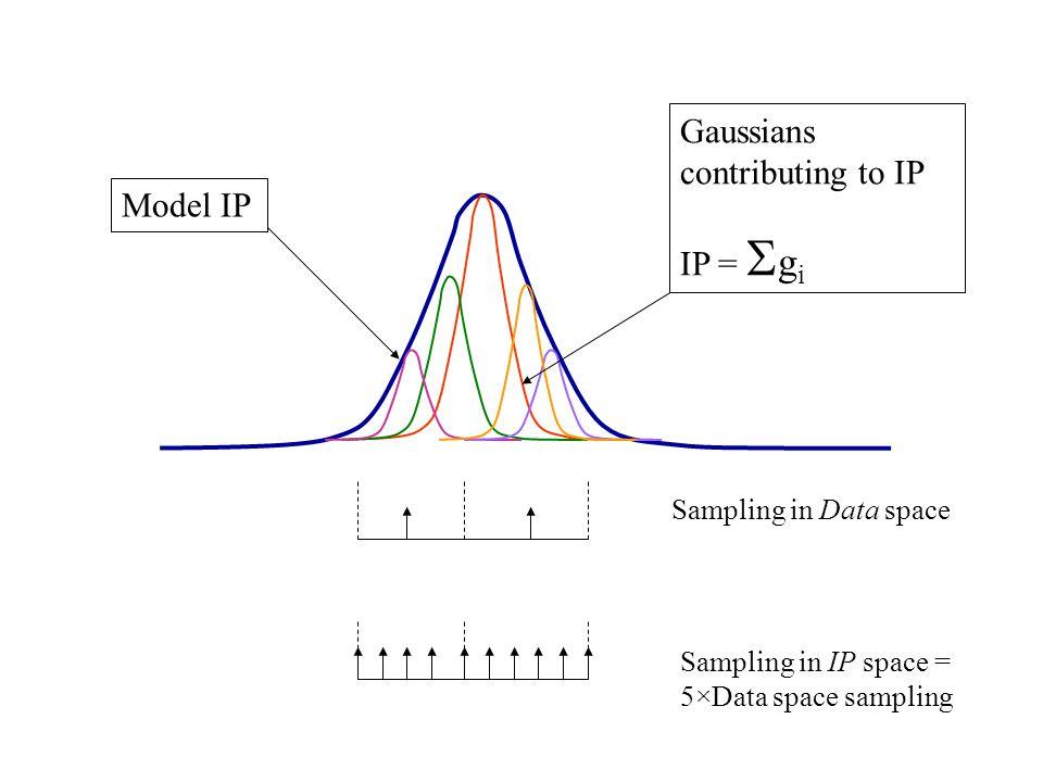 Model IP Gaussians contributing to IP IP =  g i Sampling in Data space Sampling in IP space = 5×Data space sampling