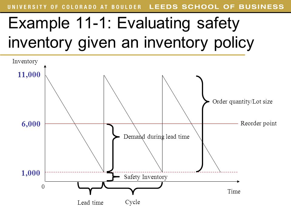 Example 11-1: Evaluating safety inventory given an inventory policy Inventory Time 0 Reorder point 11,000 6,000 Safety Inventory 1,000 Lead time Order