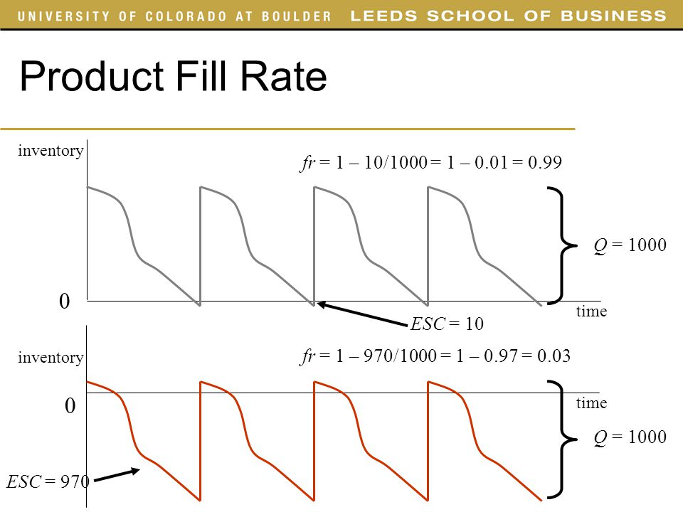 Product Fill Rate ESC = 10 inventory time 0 0 Q = 1000 fr = 1 – 10/1000 = 1 – 0.01 = 0.99 fr = 1 – 970/1000 = 1 – 0.97 = 0.03 ESC = 970