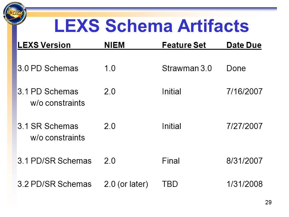 29 LEXS Schema Artifacts LEXS Version NIEMFeature Set Date Due 3.0 PD Schemas 1.0Strawman 3.0 Done 3.1 PD Schemas 2.0 Initial 7/16/2007 w/o constraint
