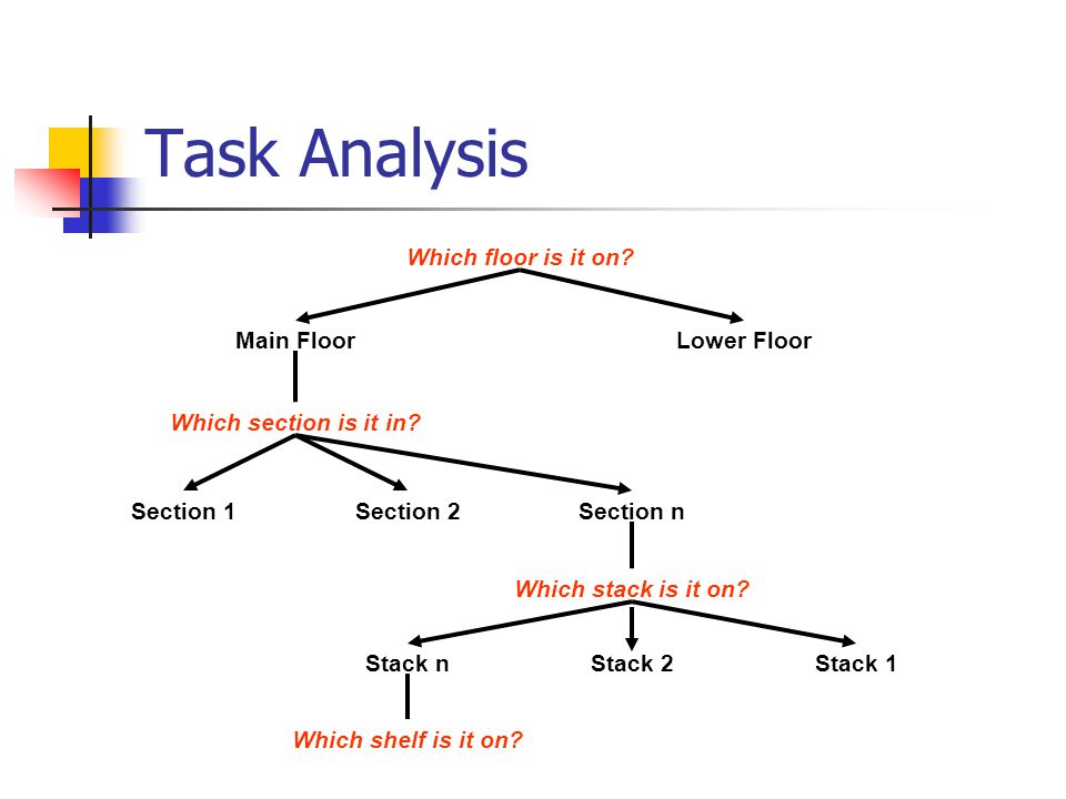 Task Analysis Which floor is it on.Main FloorLower Floor Which section is it in.