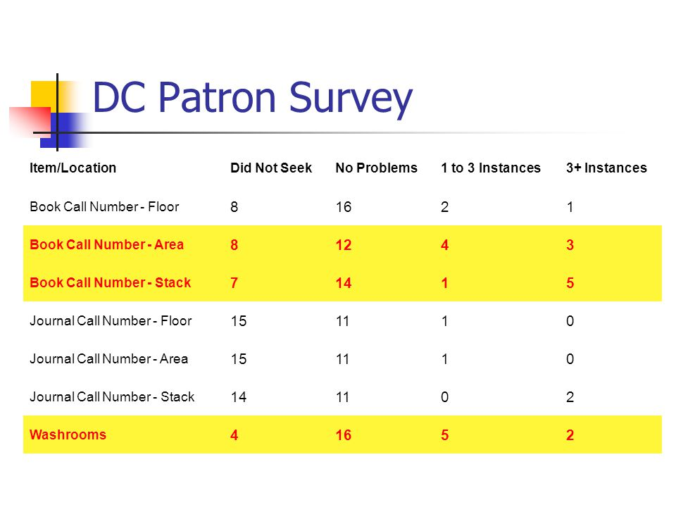 DC Patron Survey Item/LocationDid Not SeekNo Problems1 to 3 Instances3+ Instances Book Call Number - Floor 81621 Book Call Number - Area 81243 Book Call Number - Stack 71415 Journal Call Number - Floor 151110 Journal Call Number - Area 151110 Journal Call Number - Stack 141102 Washrooms 41652