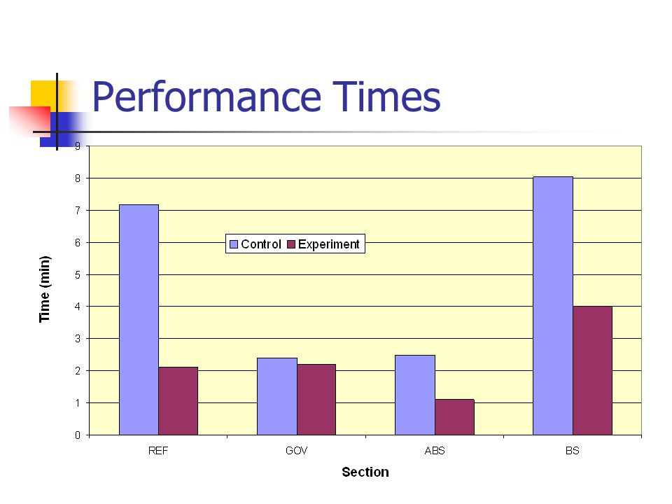 Performance Times