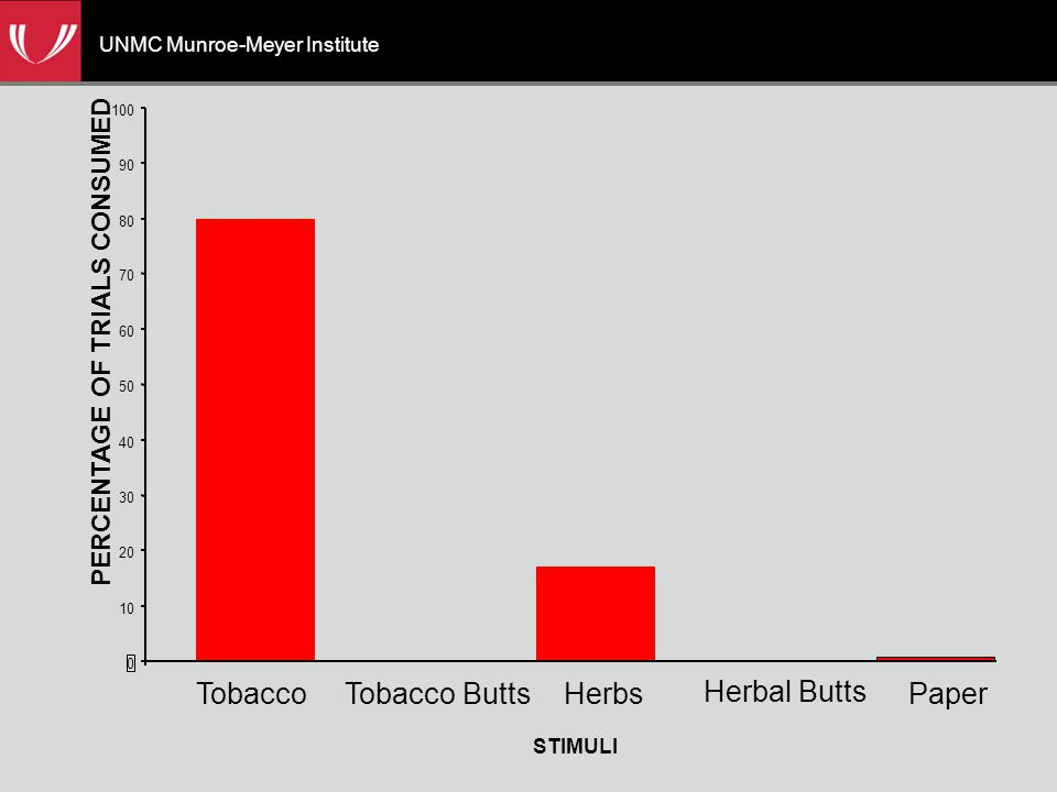 UNMC Munroe-Meyer Institute 0 10 20 30 40 50 60 70 80 90 100 TobaccoTobacco ButtsHerbs Herbal Butts Paper STIMULI PERCENTAGE OF TRIALS CONSUMED