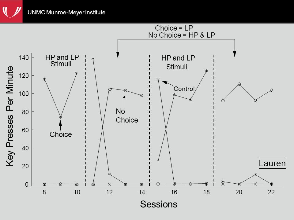 UNMC Munroe-Meyer Institute 0 20 40 60 80 100 120 140 810121416182022 Key Presses Per Minute Sessions HP and LP Stimuli HP and LP Stimuli Choice = LP No Choice = HP & LP Lauren Choice Control No Choice