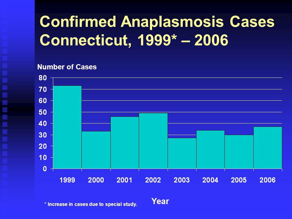 Confirmed Anaplasmosis Cases Connecticut, 1999* – 2006 Number of Cases Year * Increase in cases due to special study.