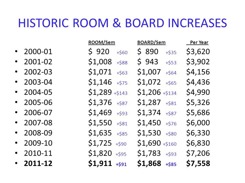 HISTORIC ROOM & BOARD INCREASES ROOM/Sem BOARD/Sem Per Year 2000-01$ 920 +$60 $ 890 +$35 $3,620 2001-02$1,008 +$88 $ 943 +$53 $3,902 2002-03$1,071 +$63 $1,007 +$64 $4,156 2003-04$1,146 +$75 $1,072 +$65 $4,436 2004-05$1,289 +$143 $1,206 +$134 $4,990 2005-06$1,376 +$87 $1,287 +$81 $5,326 2006-07$1,469 +$93 $1,374 +$87 $5,686 2007-08$1,550 +$81 $1,450 +$76 $6,000 2008-09$1,635 +$85 $1,530 +$80 $6,330 2009-10$1,725 +$90 $1,690 +$160 $6,830 2010-11$1,820 +$95 $1,783 +$93 $7,206 2011-12$1,911 +$91 $1,868 +$85 $7,558