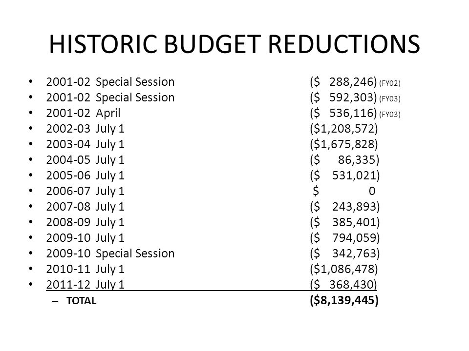 HISTORIC BUDGET REDUCTIONS 2001-02 Special Session ($ 288,246) (FY02) 2001-02 Special Session($ 592,303) (FY03) 2001-02 April($ 536,116) (FY03) 2002-03 July 1($1,208,572) 2003-04 July 1($1,675,828) 2004-05 July 1($ 86,335) 2005-06 July 1($ 531,021) 2006-07 July 1 $ 0 2007-08 July 1($ 243,893) 2008-09 July 1($ 385,401) 2009-10 July 1($ 794,059) 2009-10 Special Session($ 342,763) 2010-11 July 1($1,086,478) 2011-12 July 1($ 368,430) – TOTAL ($8,139,445)