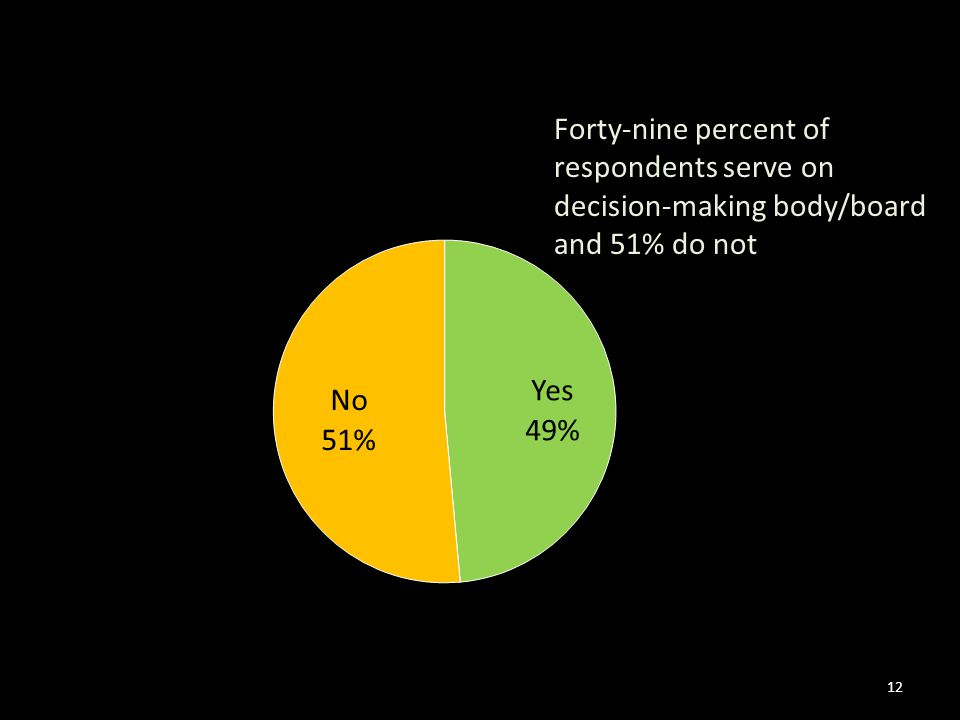 12 Forty-nine percent of respondents serve on decision-making body/board and 51% do not