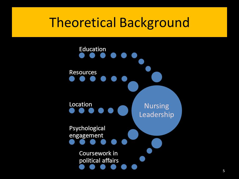 Theoretical Background 5 Nursing Leadership Education Resources Location Psychological engagement Coursework in political affairs