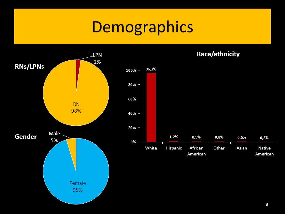 Demographics Gender 8 Race/ethnicity RNs/LPNs