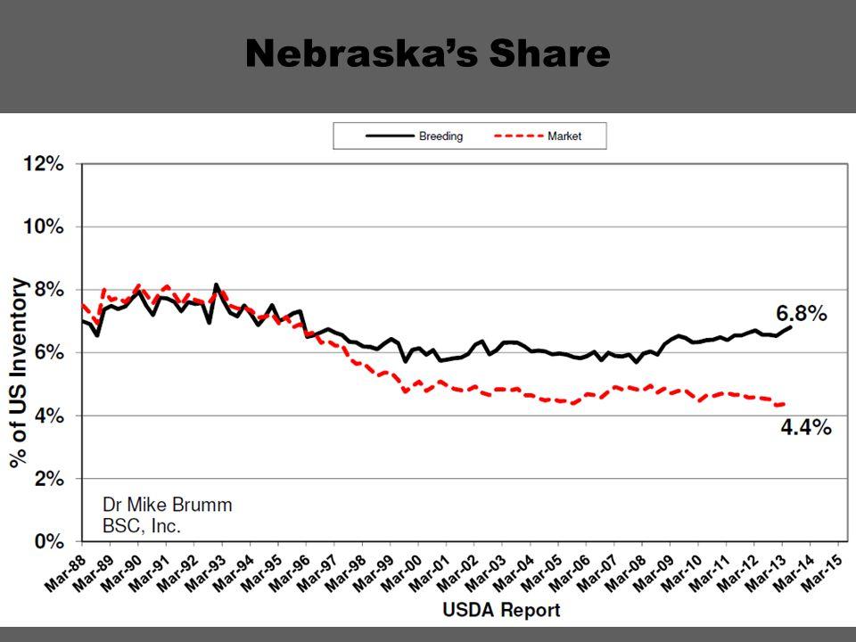 Nebraska's Share