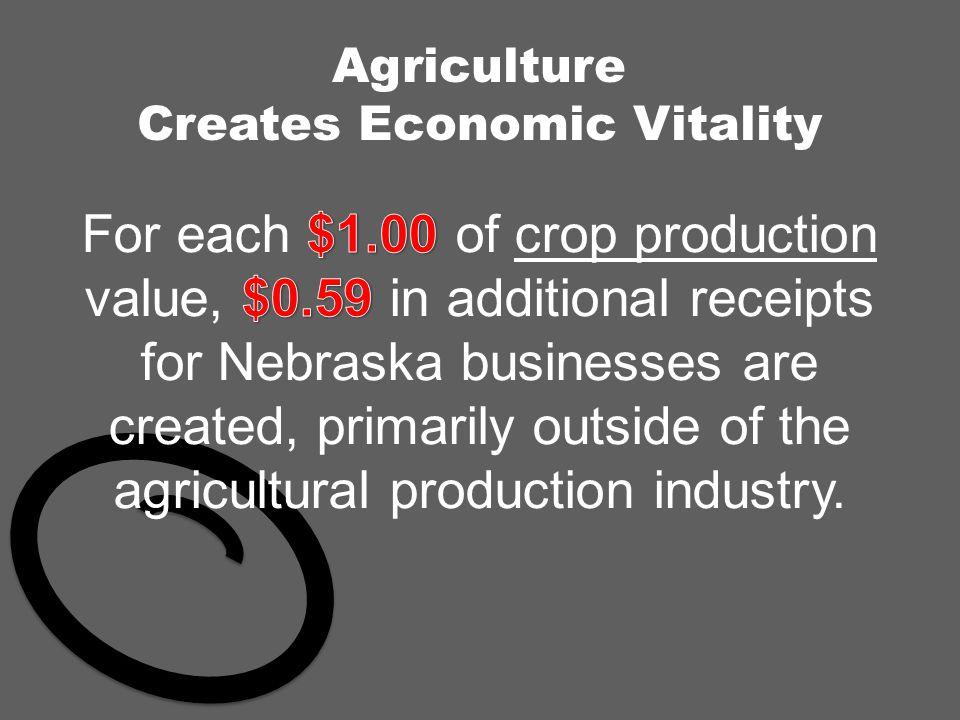 Agriculture Creates Economic Vitality