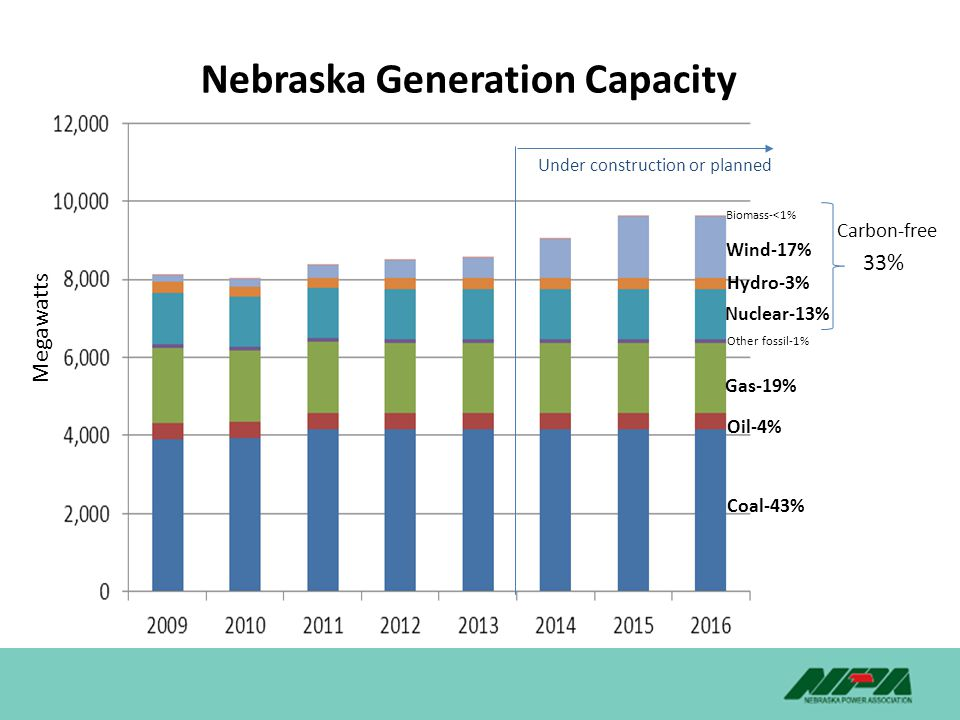 Nebraska Generation Capacity Megawatts Under construction or planned Coal-43% Gas-19% Oil-4% Nuclear-13% Hydro-3% Wind-17% Biomass-<1% Other fossil-1% Carbon-free 33%