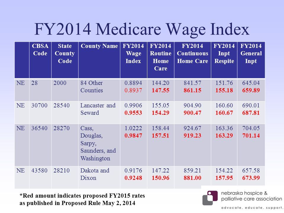 FY2014 Medicare Wage Index CBSA Code State County Code County NameFY2014 Wage Index FY2014 Routine Home Care FY2014 Continuous Home Care FY2014 Inpt Respite FY2014 General Inpt NE28200084 Other Counties 0.8894 0.8937 144.20 147.55 841.57 861.15 151.76 155.18 645.04 659.89 NE3070028540Lancaster and Seward 0.9906 0.9553 155.05 154.29 904.90 900.47 160.60 160.67 690.01 687.81 NE3654028270Cass, Douglas, Sarpy, Saunders, and Washington 1.0222 0.9847 158.44 157.51 924.67 919.23 163.36 163.29 704.05 701.14 NE4358028210Dakota and Dixon 0.9176 0.9248 147.22 150.96 859.21 881.00 154.22 157.95 657.58 673.99 *Red amount indicates proposed FY2015 rates as published in Proposed Rule May 2, 2014