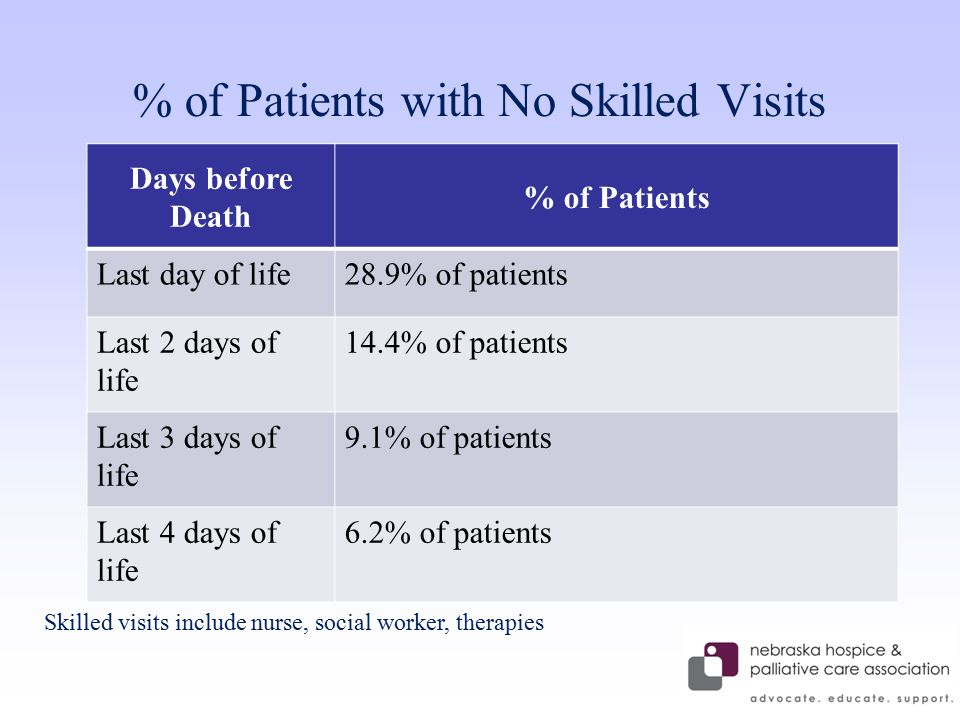 % of Patients with No Skilled Visits Days before Death % of Patients Last day of life28.9% of patients Last 2 days of life 14.4% of patients Last 3 days of life 9.1% of patients Last 4 days of life 6.2% of patients Skilled visits include nurse, social worker, therapies