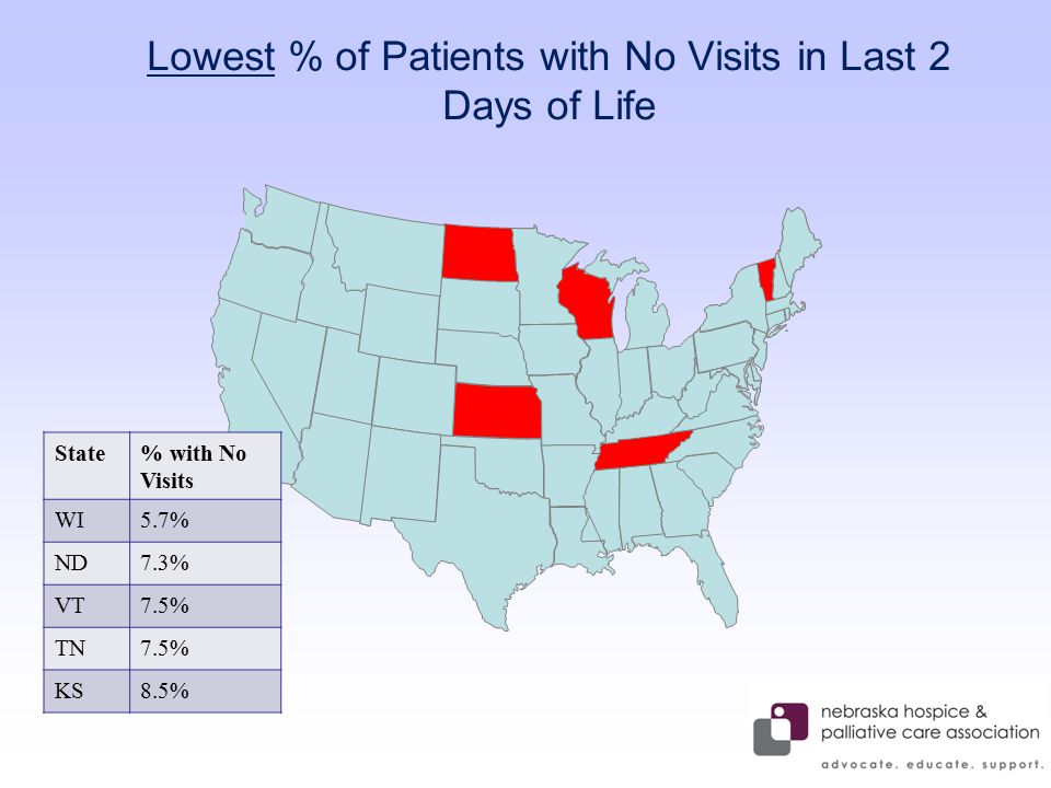 Lowest % of Patients with No Visits in Last 2 Days of Life State% with No Visits WI5.7% ND7.3% VT7.5% TN7.5% KS8.5%
