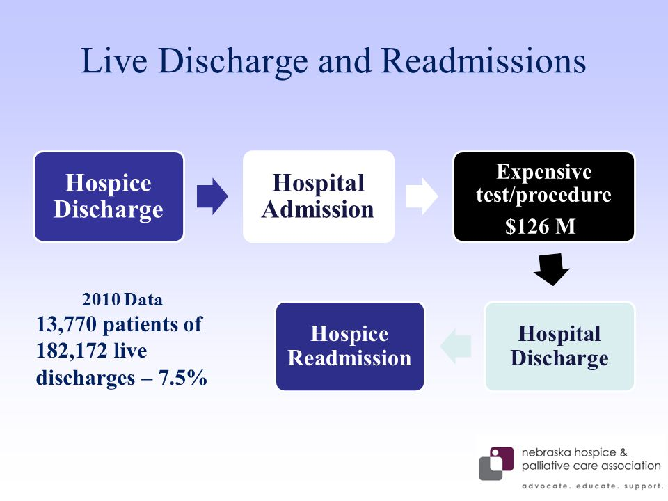 Live Discharge and Readmissions Hospice Discharge Hospital Admission Expensive test/procedure $126 M Hospital Discharge Hospice Readmission 2010 Data 13,770 patients of 182,172 live discharges – 7.5%