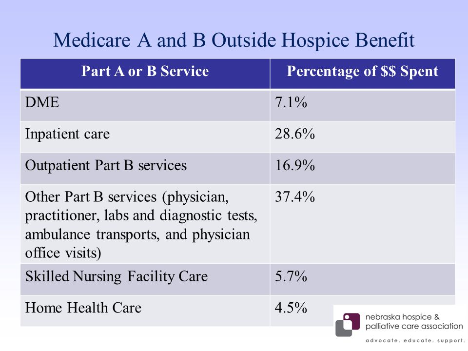 Medicare A and B Outside Hospice Benefit Part A or B ServicePercentage of $$ Spent DME7.1% Inpatient care28.6% Outpatient Part B services16.9% Other Part B services (physician, practitioner, labs and diagnostic tests, ambulance transports, and physician office visits) 37.4% Skilled Nursing Facility Care5.7% Home Health Care4.5%