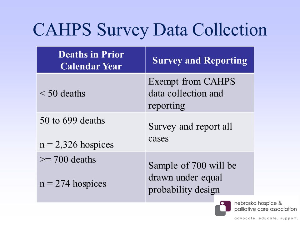 CAHPS Survey Data Collection Deaths in Prior Calendar Year Survey and Reporting < 50 deaths Exempt from CAHPS data collection and reporting 50 to 699 deaths n = 2,326 hospices Survey and report all cases >= 700 deaths n = 274 hospices Sample of 700 will be drawn under equal probability design