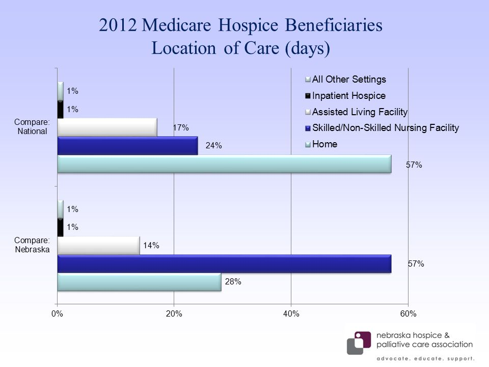 Reports from Beneficiaries Anecdotal reports from Medicare hospice beneficiaries They are not receiving medications related to their terminal illness and related conditions from their hospice One reason stated – those medications are not on the hospice's formulary