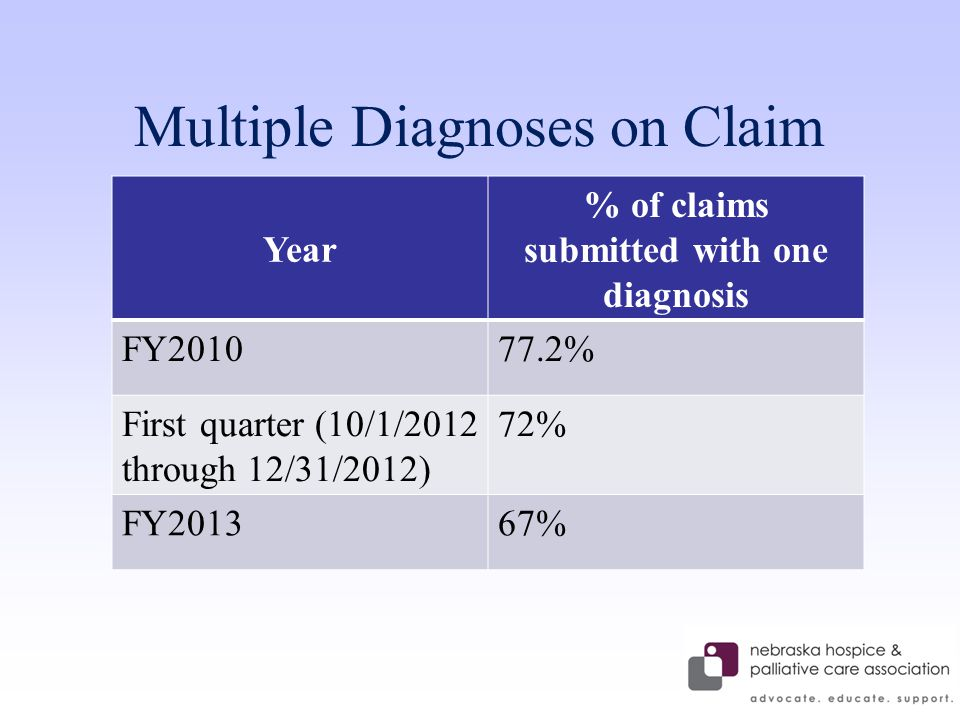 Multiple Diagnoses on Claim Year % of claims submitted with one diagnosis FY201077.2% First quarter (10/1/2012 through 12/31/2012) 72% FY201367%