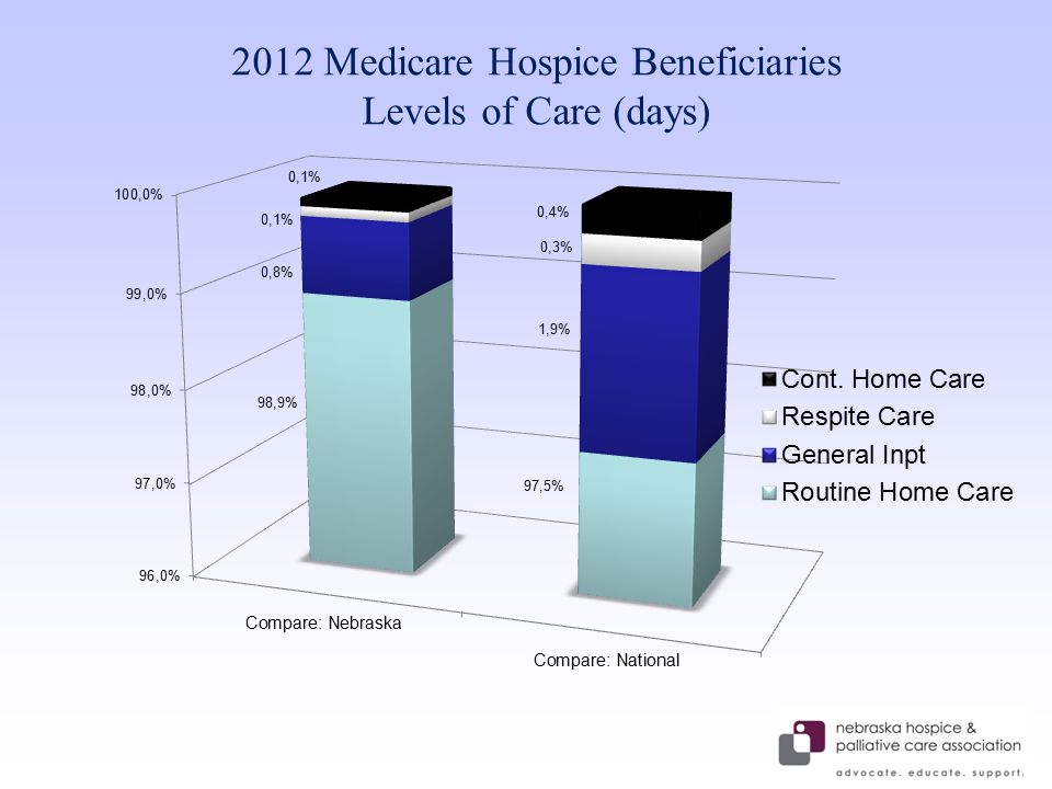 2012 Medicare Hospice Beneficiaries Levels of Care (days)