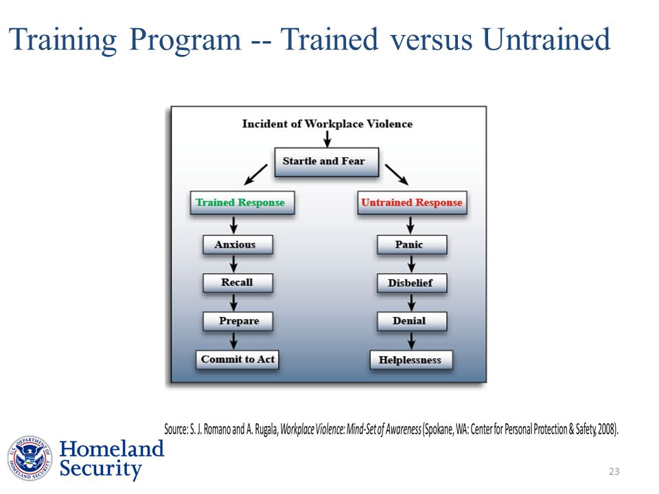 Training Program -- Trained versus Untrained 23