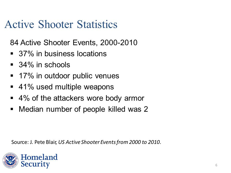 Active Shooter Statistics 84 Active Shooter Events, 2000-2010  37% in business locations  34% in schools  17% in outdoor public venues  41% used multiple weapons  4% of the attackers wore body armor  Median number of people killed was 2 6