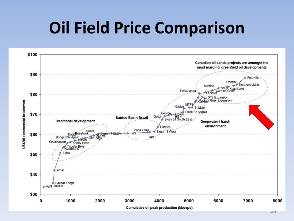 Oil Field Price Comparison 24