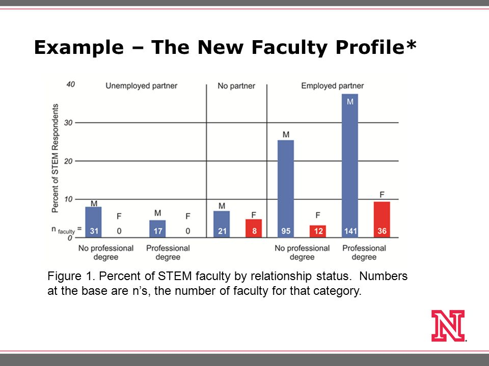 Example – The New Faculty Profile* Figure 1. Percent of STEM faculty by relationship status.