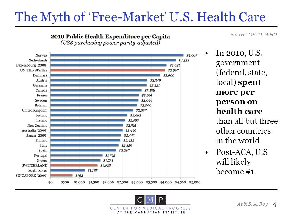 Avik S. A. Roy 4 The Myth of 'Free-Market' U.S. Health Care Source: OECD, WHO In 2010, U.S.