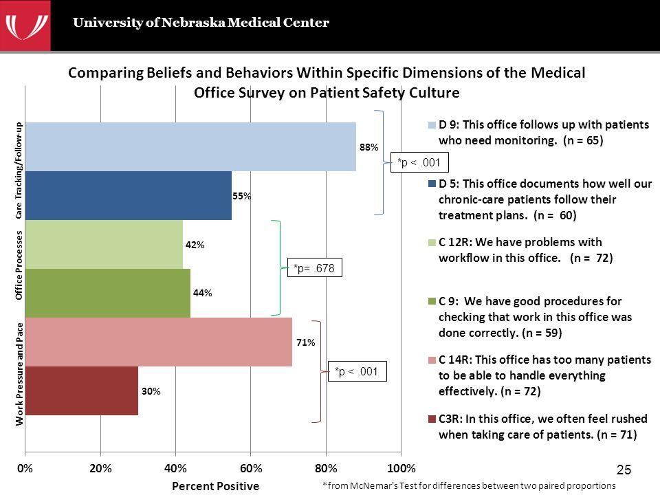 University of Nebraska Medical Center *p=.678 *p <.001 25