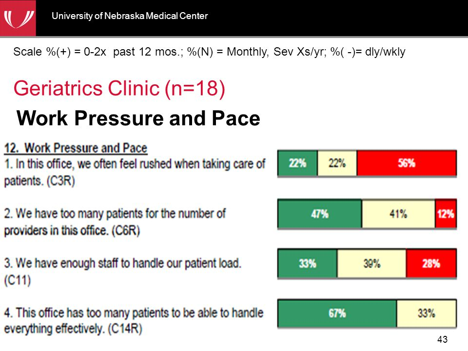Work Pressure and Pace Geriatrics Clinic (n=18) Scale %(+) = 0-2x past 12 mos.; %(N) = Monthly, Sev Xs/yr; %( -)= dly/wkly University of Nebraska Medi