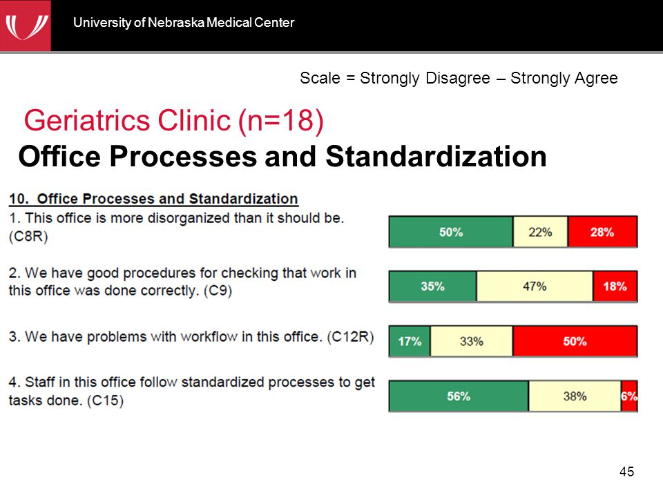 Office Processes and Standardization Geriatrics Clinic (n=18) Scale = Strongly Disagree – Strongly Agree University of Nebraska Medical Center 45