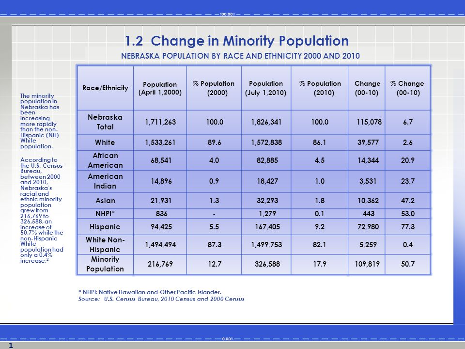 The minority population in Nebraska has been increasing more rapidly than the non- Hispanic (NH) White population.