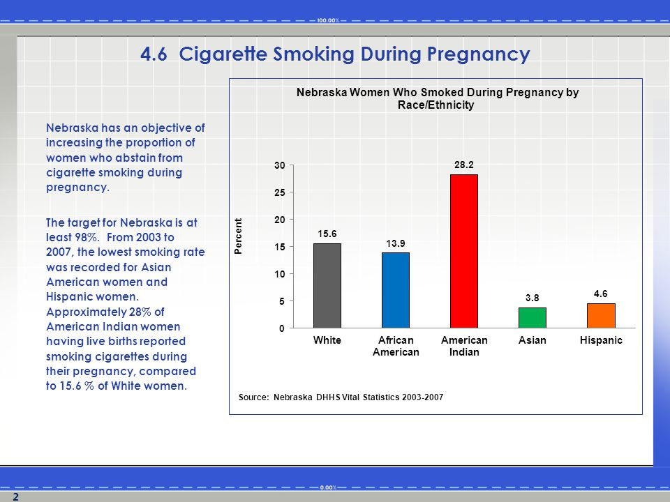 Nebraska has an objective of increasing the proportion of women who abstain from cigarette smoking during pregnancy.