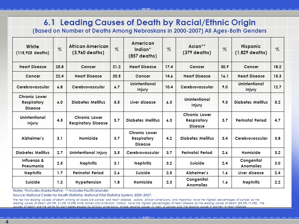 White (55,414 deaths) % African American (2,056 deaths) % American Indian* (456 deaths) % Asian** (203 deaths) % Hispanic (1,090 deaths) % Heart Disease25.8Cancer20.9Heart Disease18.4Cancer28.6Cancer17.4 Cancer24.3Heart Disease19.5Cancer13.4Heart Disease16.7Heart Disease15.4 Chronic Lower Respiratory Disease 6.5Cerebrovascular5.9 Unintentional Injury 12.5 Unintentional Injury 10.8 Unintentional Injury 15.0 Unintentional Injury 5.6Homicide5.7Liver disease6.8Cerebrovascular6.4 Diabetes Mellitus 4.9 Cerebrovascular5.5 Unintentional Injury 4.1 Diabetes Mellitus 5.9 Chronic Lower Respiratory Disease 4.4Perinatal Period4.5 Diabetes Mellitus2.6Diabetes Mellitus4.0Suicide3.7Diabetes Mellitus3.4Cerebrovascular4.3 Influenza & Pneumonia 2.3 Chronic Lower Respiratory Disease 3.7 Cerebrovascular 3.3Suicide3.4Homicide4.1 Suicide2.1Nephritis3.0Homicide3.1Perinatal Period3.0Suicide3.1 Alzheimer's1.9Perinatal Period2.8 Chronic Lower Respiratory Disease 2.9 Congenital Anomalies 2.5Liver disease3.0 Nephritis1.8HIV1.8Perinatal Period2.9 Parkinson's Disease 2.0 Congenital Anomalies 2.5 The top two leading causes of death for males among all races in Nebraska are heart disease and cancer.